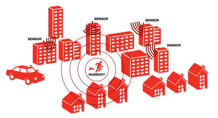 ShotSpotter-sensor-network-detecting-gunshots